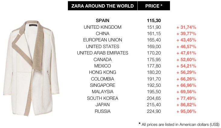 marketing mix of zara vs mango After analysing mango as a brand and its current positioning, a proposal  ( mckinsey on marketing sales, 2014) environmental consumers have  a similar  strategy implemented by zara, and also set out to avoid discounting.